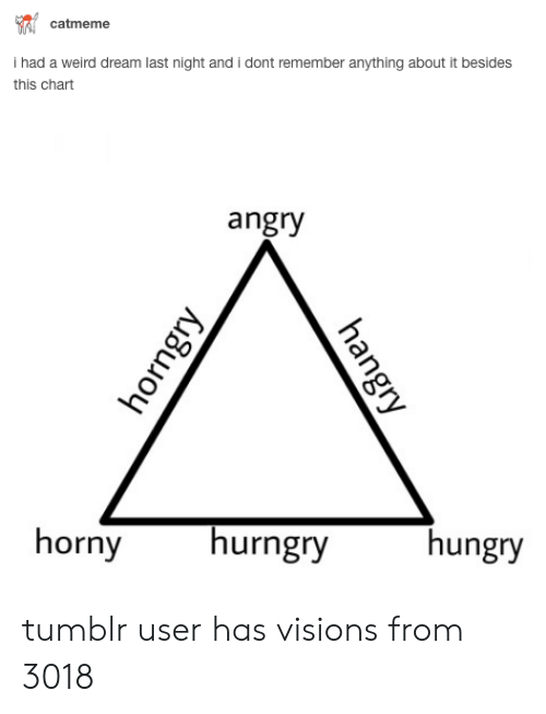Horny, Hungry, and Tumblr: catmeme  hatd a weird dream astnight and dont embg aboud t esc  this chart  angry  horny urngry  hungry tumblr user has visions from 3018