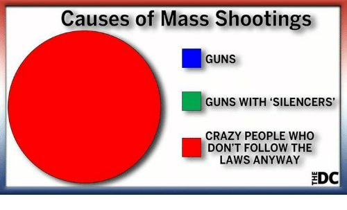 "Crazy, Guns, and Memes: Causes of Mass Shootings  GUNS  GUNS WITH ""SILENCERS  CRAZY PEOPLE WHO  DON'T FOLLOW THE  LAWS ANYWAY  EDC"
