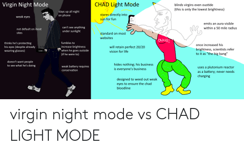 """Life, Phone, and Reddit: CHAD Light Mode  Virgin Night Mode  blinds virgins even oustide  (this is only the lowest brightness)  stays up all night  'on phone  stares directly into  weak eyes  sun for fun  sex  porn  emits an aura visible  can't see  anything  under sunlight  within a 50 mile radius  not default on most  sites  standard on most  websites  OULH!  thinks he's protecting  fumbles to  once increased his  will retain perfect 20/20  increase brightness  'when he goes outside  (if he were  his eyes (despite already  wearing glasses)  brightness, scientists refer  to it as """"the big bang""""  vision for life  reddit  to)  doesn't want people  to see what he's doing  hides nothing; his business  weak battery requires  plutonium reactor  uses a  is everyone's business  conservation  as a battery; never needs  charging  designed to weed out weak  eyes to ensure the chad  bloodline virgin night mode vs CHAD LIGHT MODE"""