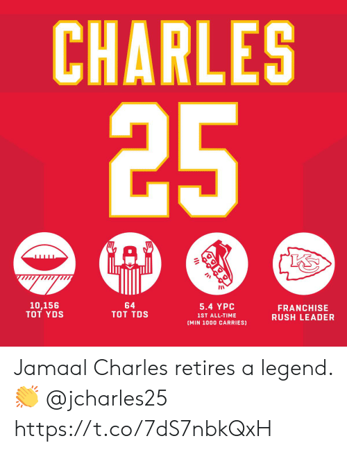 Memes, Rush, and Time: CHARLES  5.4 YPC  1ST ALL-TIME  (MIN 1000 CARRIES)  64  TOT TDS  10,156  TOT YDS  FRANCHISE  RUSH LEADER Jamaal Charles retires a legend. 👏 @jcharles25 https://t.co/7dS7nbkQxH