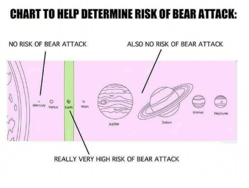 Dank, Jupiter, and Neptune: CHART TO HELP DETERMINE RISKOFBEAR ATTACK:  NO RISK OF BEAR ATTACK  ALSO NO RISK OF BEAR ATTACK  Venus Earth Mors  Uranus Neptune  Saturn  Jupiter  REALLY VERY HIGH RISK OF BEAR ATTACK
