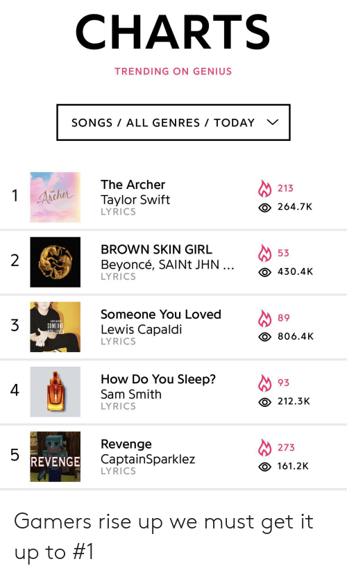 CHARTS TRENDING ON GENIUS SONGS ALL GENRES TODAY v the