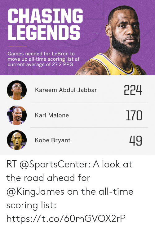 Kobe Bryant, Memes, and SportsCenter: CHASING  LEGENDS  Games needed for LeBron to  move up all-time scoring list at  current average of 27.2 PPG  224  170  49  Kareem Abdul-Jabbar  Karl Malone  Kobe Bryant RT @SportsCenter: A look at the road ahead for @KingJames on the all-time scoring list: https://t.co/60mGVOX2rP
