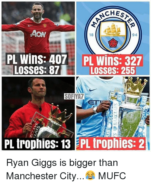 Memes, Manchester City, and Manchester: CHES  94  AON  18  PL Wins: 407  Losses: 87  PL Wins: 327  Losses: 255  SOFIYA7  PL trophies: 13 EPL trophies: 2 Ryan Giggs is bigger than Manchester City...😂 MUFC