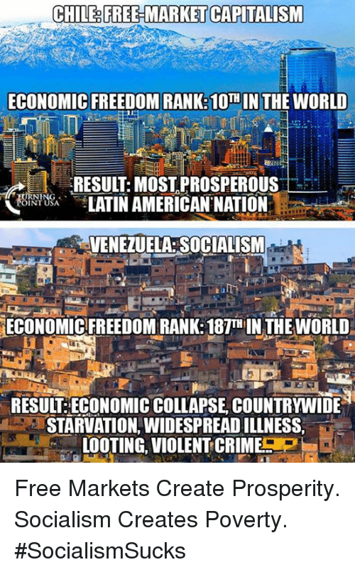 Crime, Memes, and American: CHILE&FREE MARKET CAPITALISM  ECONOMIC FREEDOM RANK: 10  N THE WORLD  RESULT:MOST,PROSPEROUS  LATIN AMERICAN NATION  OINT USA  VENEZUELA: SOCIALISM  ECONOMIC FREEDOM RANK:187TH IN THE WORLD  RESUIT ECONOMIC COLLAPSE, COUNTRYWIDE  STARVATION, WIDESPREAD ILLNESS,  LOOTING, VIOLENT-CRIME P  IL Free Markets Create Prosperity. Socialism Creates Poverty. #SocialismSucks