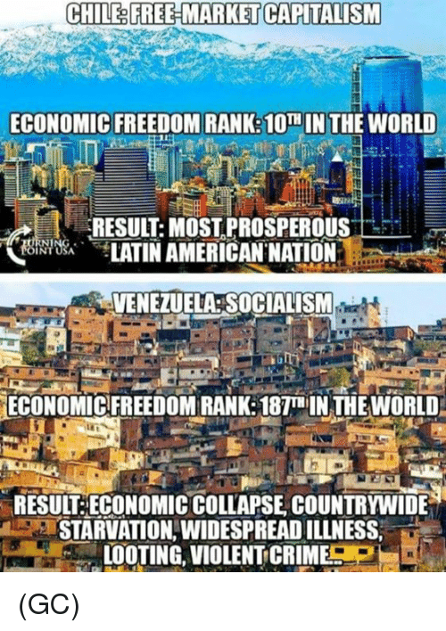 Crime, Memes, and Capitalism: CHILE& FREE-MARKET CAPITALISM  ECONOMIC FREEDOM RANK:10TH IN THE WORLD  RESULT: MOST PROSPEROUS  饶,bei TATINAMERICAN.NATION.  전 ㄧ  VENEZUELA SOCIALISM  ECONOMIC FREEDOM RANK: 187T IN THE WORLD  RESUIT:ECONOMIC COLLAPSE COUNTRYWIDE  STARVATION,WIDESPREAD ILLNESS,  LOOTING, VIOLENT CRIME (GC)