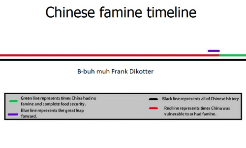 Chinese Famine Timeline B-Buh Muh Frank Dikotter Green Line