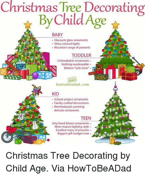 Dank, Budget, and Christmas Tree: Christmas Tree Decorating By Child Age BABY Discount