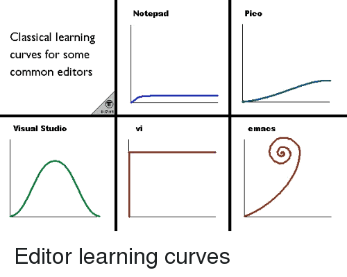 Classical Learning Curves for Some Common Editors Visual