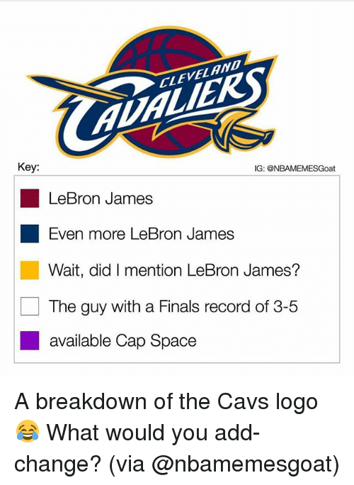 Cavs, Finals, and LeBron James: CLEVELAND  Key:  IG: @NBAMEMESGoat  LeBron James  Even more LeBron James  Wait, did I mention LeBron James?  The guy with a Finals record of 3-5  ■ available Cap Space A breakdown of the Cavs logo😂 What would you add-change? (via @nbamemesgoat)