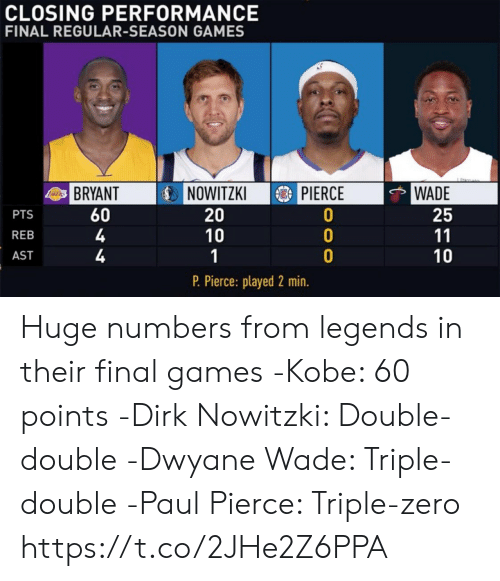 Dirk Nowitzki, Dwyane Wade, and Paul Pierce: CLOSING PERFORMANCE  FINAL REGULAR-SEASON GAMES  IDİNOWITZKI  3) PIERCE  WADE  25  BRYANT  60  4  4  PTS  REB  AST  20  10  10  P. Pierce: played 2 min. Huge numbers from legends in their final games   -Kobe: 60 points -Dirk Nowitzki: Double-double -Dwyane Wade: Triple-double -Paul Pierce: Triple-zero https://t.co/2JHe2Z6PPA
