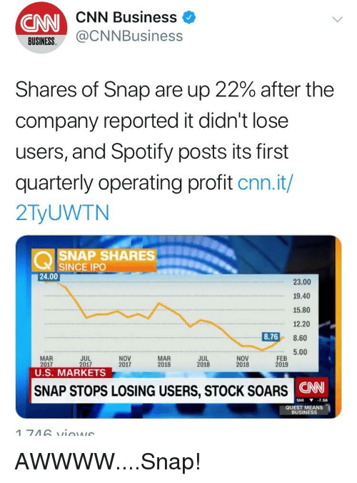 CNN Business ONN BUINES@CNNBusiness Shares of Snap Are Up 22% After