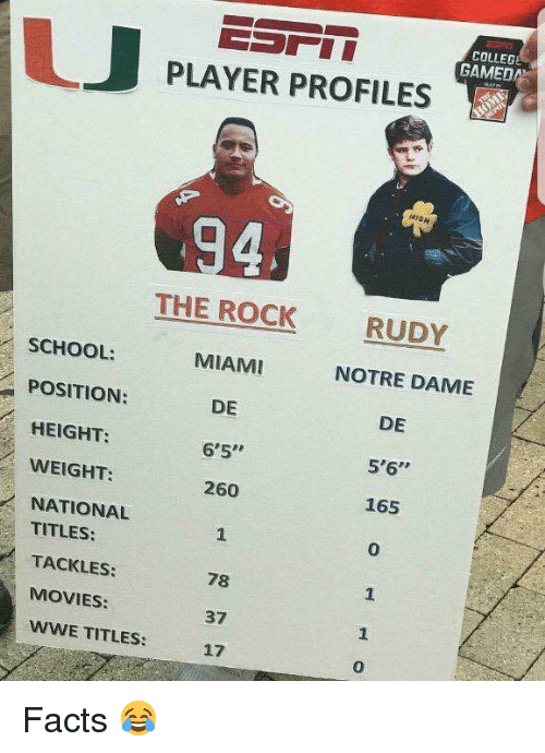 """College, Facts, and Movies: COLLEGE  GAMEDA  LJ  PLAYER PROFILES  RISH  4  THE ROCK  MIAMI  DE  6'5  260  RUDY  NOTRE DAME  DE  5'6""""  165  0  SCHOOL:  POSITION:  HEIGHT:  WEIGHT:  NATIONAL  TITLES:  TACKLES:  MOVIES:  78  37  17  WWE TITLES:  0 Facts 😂"""