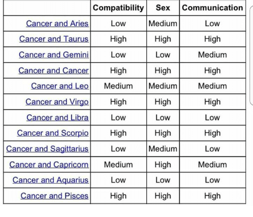 Leo compatibility with cancer sexually