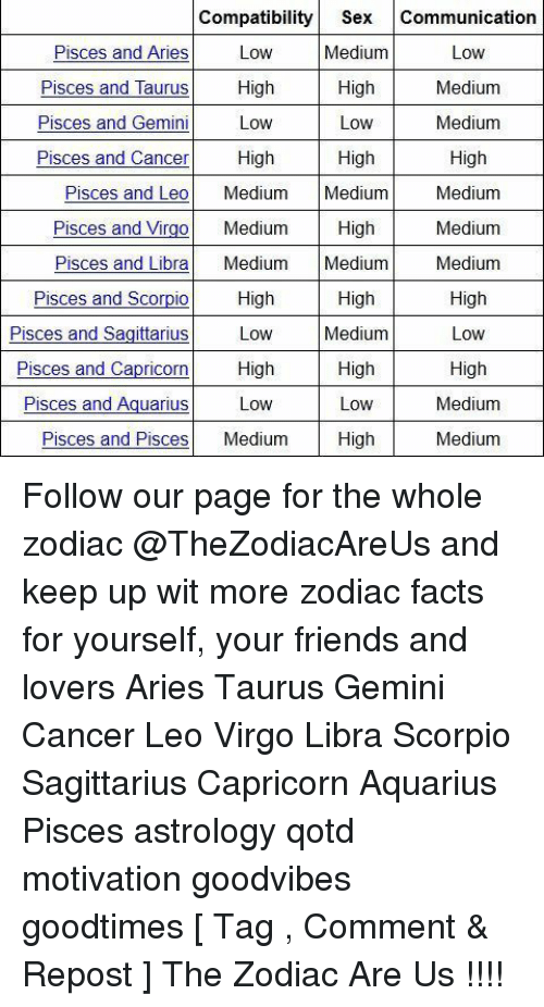 Leo and pisces sexuality compatibility