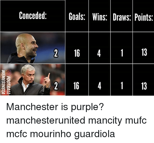 Goals, Memes, and Purple: Conceded:Goals: Wins: Draws: Points:  2 164113  2164  13 Manchester is purple? manchesterunited mancity mufc mcfc mourinho guardiola