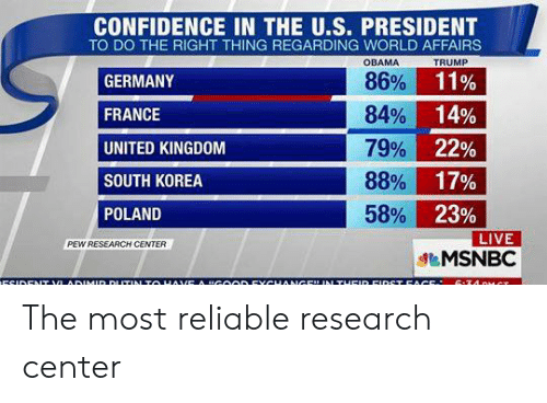 """Confidence, Obama, and France: CONFIDENCE IN THE U.S. PRESIDENT  TO DO THE RIGHT THING REGARDING WORLD AFFAIRS  OBAMA  TRUMP  86%  11%  GERMANY  84%  14%  FRANCE  79%  22%  UNITED KINGDOM  SOUTH KOREA  88%  17%  58%  23%  LIVE  MSNBC  POLAND  PEW RESEARCH CENTER  ECIDENT VLADIMID DLITIN TO HAVE A """"GOODEYCHANGE"""" IN TUEID EIDST EACE  C-7A  T The most reliable research center"""
