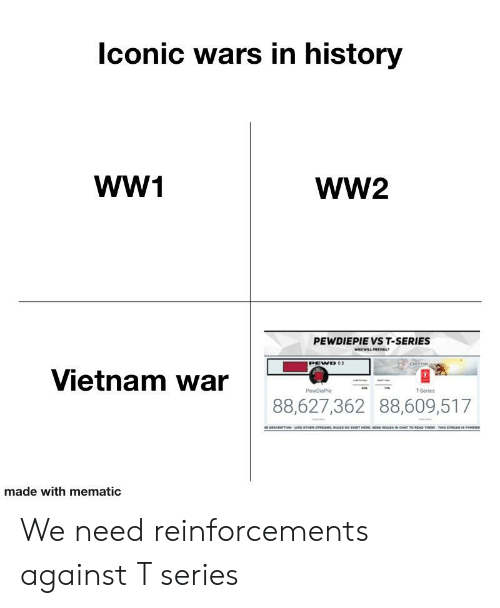 Vietnam, Vietnam War, and Ww2: conic wars in historyy  WW1  WW2  PEWDIEPIE VS T-SERIES  PEWD  Vietnam war  T-Series  88,627,362 88,609,517  made with mematic We need reinforcements against T series