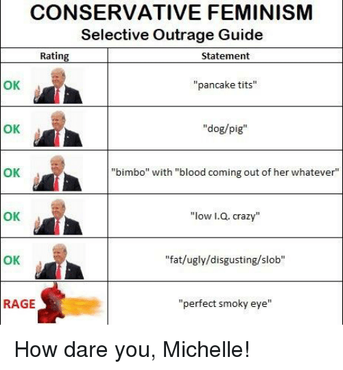 CONSERVATIVE FEMINISM Selective Outrage Guide Rating