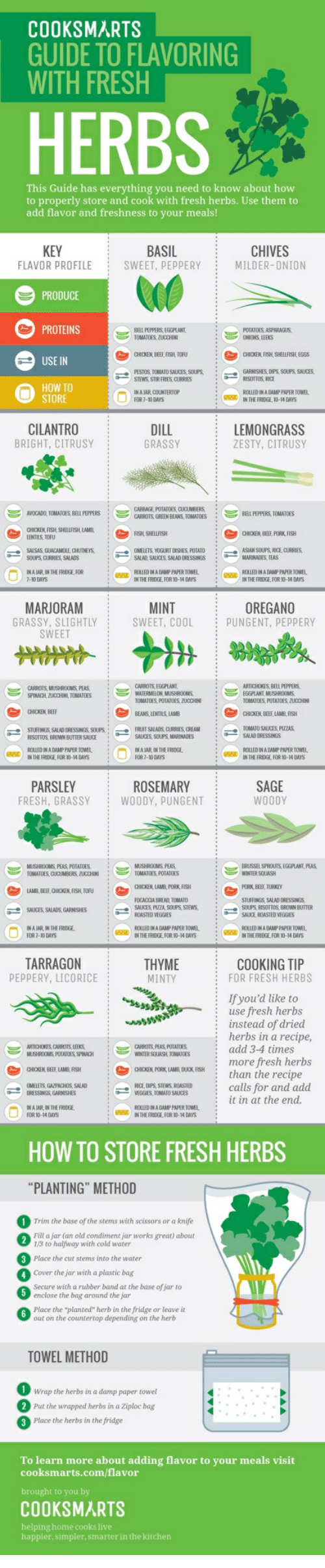 "Beef, Fresh, and Guacamole: COOKSMARTS  GUIDE TO FLAVORING  WITH FRESH  HERBS  This Guide has everything you need to know about how  to properly store and cook with fresh herbs. Use them to  add flavor and freshness to your meals!  BASIL  SWEET, PEPPERY  CHIVES  MILDER-ONION  FLAVOR PROFILE  PRODUCE  PROTEINS  BELL PEPPERS, EGGPLANT,  TOMATOES ZUCCHINI  S ASPARAGUS,  CHICKEN FISHI SHELFISHL EGS  GARIESHES, DIPS, SOLPS SAUCES.  → PESOS. TOMATO SAUCES,SOUPS.  STEWS STIR FRIES CURRIES  :  -e  STORE  ROLLED INA DAMP PAPER TOWEL  IN THE FRIDGE, 10-14 DAYS  FOR 7-10 DAYS  CILANTRO  BRIGHT, CITRUSY  DILL  GRASSY  LEMONGRASS  ZESTY, CITRUSY  AVOCADO, TOMATOES. BELL PEPPERS  BELL PEPPERS TOMATOES  CARROTS, GREEN BEANS, TOMATOES  CHICKEN, FISH SHELILFISHL LAMB  CHIKEN, B旺PORK. FISH  LENTILS TOFU  SALSAS, GUACAMOLE, UTNEYS.  SOUPS CURRIES SALADS  →  ROLLED IN A DAMP PAPER TOWEL  IN THE FRDGE FOR 10-4 DAYS  ROLUED IN A DAMP PAPER TOWEL  IN THE FRIDGE FOR 10-14 DAYS  MARJORAM  GRASSY, SLIGHTLY  SWEET  MINT  SWEET, COOLPUNGENT, PEPPERY  OREGANO  WATERMELON MUSHROOMS  TOMATOES, POTATOES, DUCCHINI  BEANS,LENTILS LAMB  SPINACH ZUCCHINL TOMATOES  TOMATOES, POTATOES, ZUCCHNI  RSOTTOS, BROWN BUTTER SAUCE  SAUCES, SOUPS, MARINADES  SALAD DRESSINGS  ROLLED IN A DAMP FAPER TOWEL  NTHE FRIDGE FOR 10-14DAYS  ROLLED IN A DAMP PAPER TOWEL  區  PARSLEY  FRESH, GRASSY  ROSEMARY  WOODY, PUNGENT  MUSHROOMS PEAS, POTATOES  TOMATOES, CUCUMBERS ZUCCHINITOMATOES, POTATOES  ︶ ERIISSEL SPROUTS, EGGPLANT,PEAS  ORRN, LAMB, PORK FISH  LAMB,BEEF, CHI XEN, FISH, TOFU  :  シ  :  OCACCIA EREAD TOMATO  SAUICES SALADS,GARNISHES  SOUPS RISOTTIOS, BRDWN BUTTER  SAI RNSTED VEGGES  涠ALAR IN THE FROGE.  FOR 7-10 DAYS  ROLLED IN A DAMP PAPER TOWEL  IN THE FRIDGE, FOR 10-14 DAYS  ROLLED IN A DAMP PAPER TOWEL  IN THE FRIDGE, FOR 10-14 DAYS  TARRAGON  PEPPERY, LICORICE  THYME COOKING TIP  MINTY  :FOR FRESH HERBS  Ifyou'd like to  instead of dried  ARTICHONES CARROTS, LEEKS  WNTER SOUASH TOMATOES  aacREM PORKUMB. Dux.RSH  RICE DIPS, STEWS,ROASTED  add 3-4 times  more  than the recipe  CHICKEN, BEEF, LAMB RSH  :  OMELETS GAZPACHOS SALAD  VEGGIES, TOMATO SAUCES  ROLLED IN A DAMP PAPER TOWEL  區ONTHE RIDGE FOR 10-14MS  FOR 10-14 DAYS  :  HOW TO STORE FRESH HERBS  PLANTING"" METHOD  Trim the base of the stems with scissors or a knife  Fill a jar (an old condiment jar works great) about  1/3 to halfway with cold water  Place the cut stems into the water  4 Cover the jar with a plastic bag  Secure with a rubber band at the base of jar to  enclose the bag around the jar  6  Place the ""planted"" herb in the fridge or leave it  TOWEL METHOD  Wrap the herbs in a damp paper t  Put the wrapped herbs in a Ziploc bag  Place the herbs in the fridge  owel  To learn more about adding flavor to your meals visit  cooksmarts.com/flavor  COOKSMARTS  helping home cooks live  happier, simpler, smarter in the kitchen"