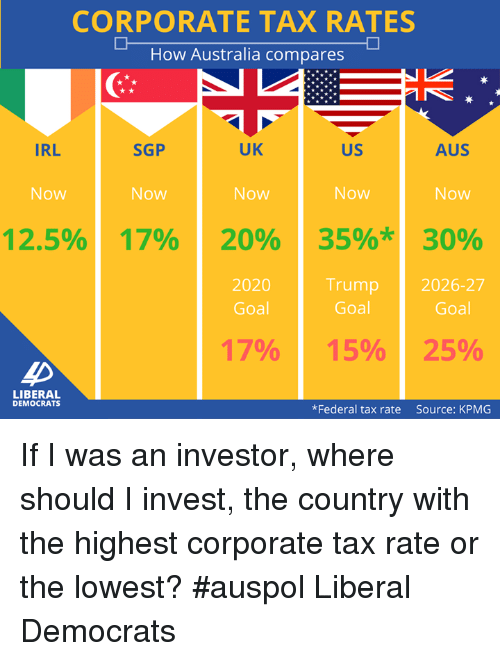 Corporate Tax Rates How Australia Compares Uk Sgp Irl Us Aus Now 125 17 20 35 30 2026 27 2020 Trump Goal 15 25 Liberal