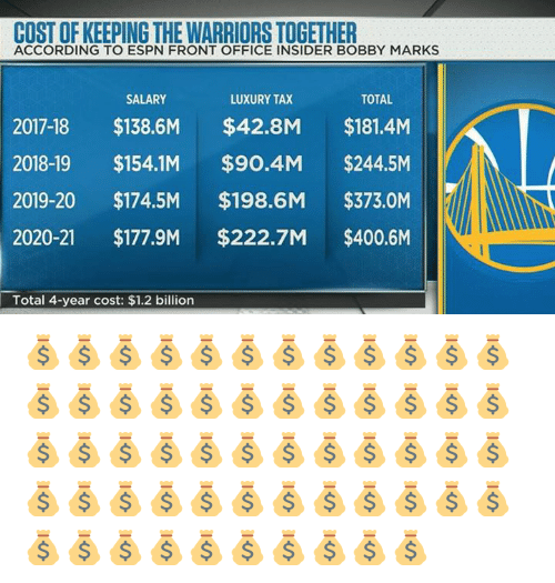 cost-of-keeping-the-warriors-together-ac