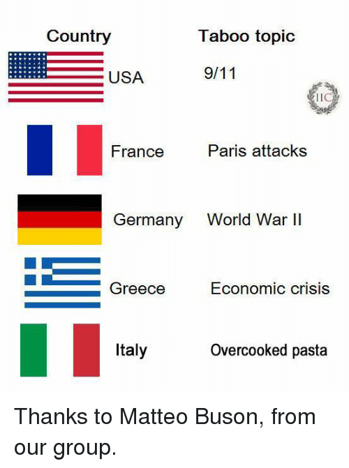 Memes, France, and Germany: Country  Taboo topic  USA  TIC  France  Paris attacks  Germany  World War II  Economic crisis  Greece  Italy  Overcooked pasta Thanks to Matteo Buson, from our group.