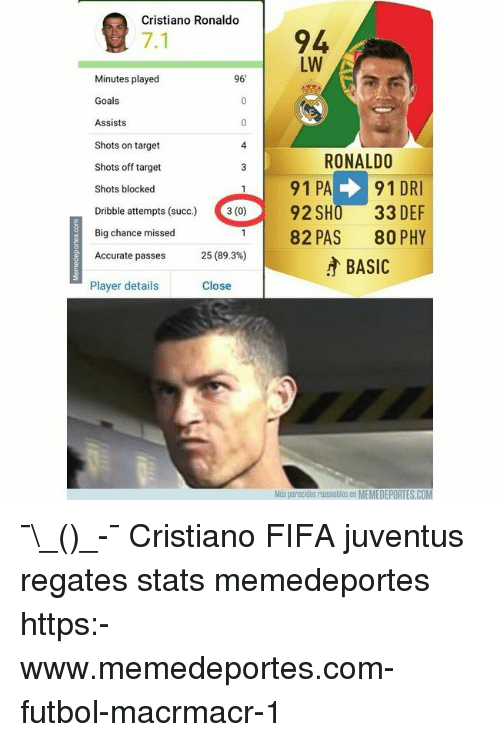 Cristiano Ronaldo, Fifa, and Goals: Cristiano Ronaldo  94  LW  7.1  Minutes played  Goals  Assists  Shots on target  Shots off target  Shots blocked  96'  4  RONALDO  91 PA91 DR  82 PAS 80 PHY  BASIC  Dibble attempts (ouc)  92 SHO 33 DEF  Big chance missed  Accurate passes  25 (89.3%)  Player details  Close  Mús parecidos razonables en MEMEDEPORTES.COM ¯\_(ツ)_-¯ Cristiano FIFA juventus regates stats memedeportes https:-www.memedeportes.com-futbol-macrmacr-1