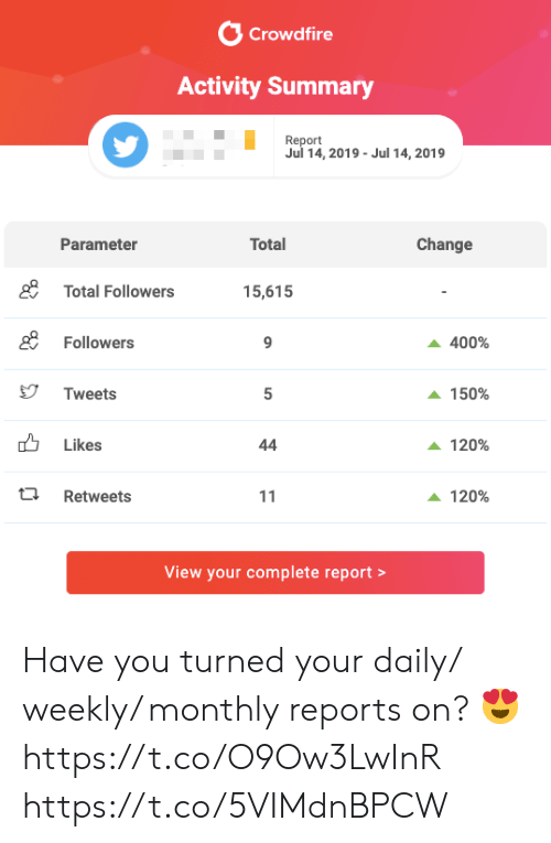 Memes, Change, and 🤖: Crowdfire  Activity Summary  Report  Jul 14, 2019- Jul 14, 2019  Total  Parameter  Change  gTotal Followers  15,615  gFollowers  400%  Tweets  5  150%  Likes  44  120%  Retweets  120%  11  View your complete report Have you turned your daily/ weekly/ monthly reports on? 😍 https://t.co/O9Ow3LwInR https://t.co/5VIMdnBPCW