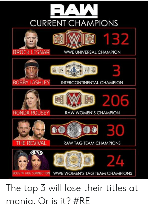 Memes, Ronda Rousey, and World Wrestling Entertainment: CURRENT CHAMPIONS  W 132  BROCK LESNAR  WWE UNIVERSAL CHAMPION  BOBBY LASHLEY  INTERCONTINENTAL CHAMPION  206  30  5p 24  RONDA ROUSEY  RAW WOMEN'S CHAMPION  THE REVIVAL  RAW TAG TEAM CHAMPIONS  BOSS 'N' HUG CONNECTION  WWE WOMEN'S TAG TEAM CHAMPIONS The top 3 will lose their titles at mania. Or is it?  #RE