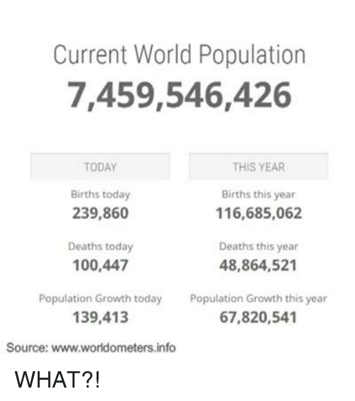 Memes, Death, and Today: Current World Population  7,459,546,426  THIS YEAR  TODAY  Births today  Births this year  239,860  116,685,062  Deaths this year  Deaths today  100,447  48,864,521  Population Growth today  Population Growth this year  67,820,541  139,413  Source: www.worldometers.info WHAT?!