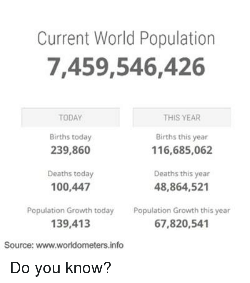 Memes, Death, and Today: Current World Population  7,459,546,426  THIS YEAR  TODAY  Births today  Births this year  239,860  116,685,062  Deaths this year  Deaths today  100,447  48,864,521  Population Growth today  Population Growth this year  67,820,541  139,413  Source: www.worldometers.info Do you know?