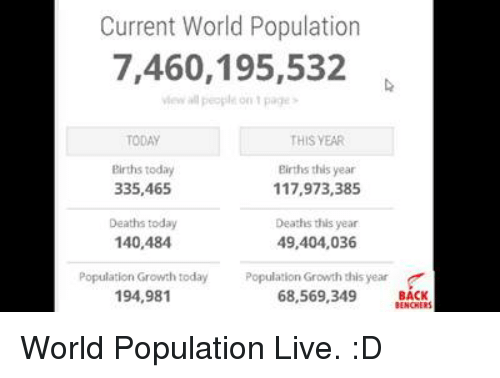 Memes, Death, and Live: Current World Population  7,460,195,532  THIS YEAR  Births today  Births this year  335,465  117,973,385  Deaths today  Deaths this year  140,484  49,404,036  Population Growth today Population Growth this year  194,981  68,569,349  BACK World Population Live. :D