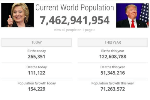 Death, Today, and World: Current World Population  7,462,941,954  view all people on 1 page  TODAY  THIS YEAR  Births today  Births this year  122,608,788  265,351  Deaths today  Deaths this year  51,345,216  111,122  Population Growth today  Population Growth this year  154,229  71,263,572