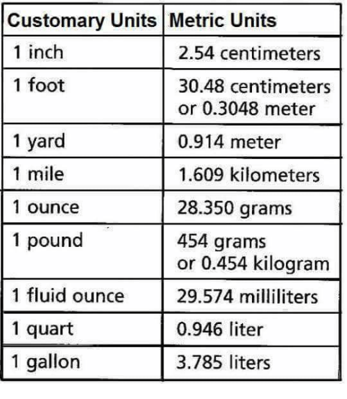 Customary Units Metric Units 1 Inch 254 Centimeters 1 Foot 3048
