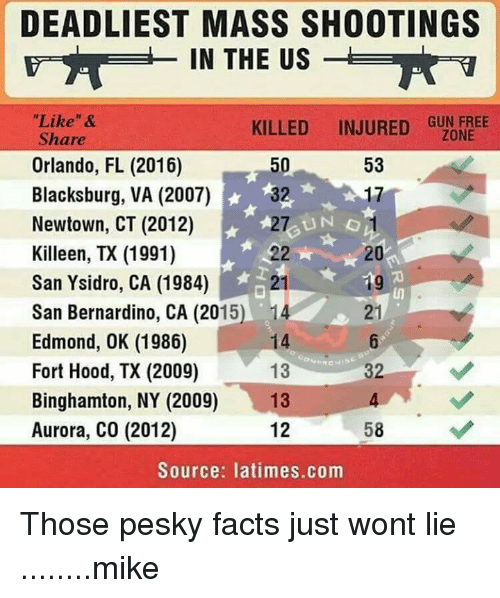 DEADLIEST MASS SHOOTINGS A IN THE US Like & KILLED INJURED