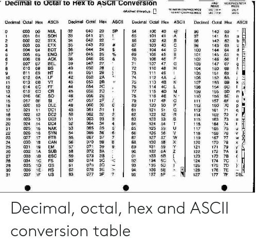 Decimal to Vctar to Hex tO ASCl Conversion ANSI HEATHZENITH