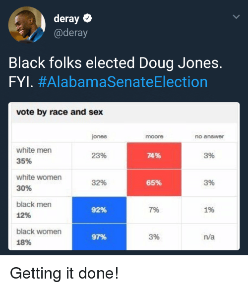 Deray Black Folks Elected Doug Jones Fyl Alabamasenateelection Vote By Race And Sex -6973