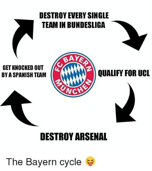 Arsenal, Memes, and Single: DESTROY EVERY SINGLE  TEAM IN BUNDESLIGA  RAYE  GET KNOCKED OUT  QUALIFY FOR UCL  BY ASPANISH TEAM  DESTROY ARSENAL The Bayern cycle 😝