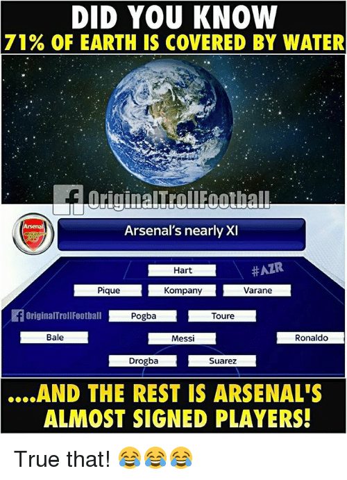 Memes, True, and Earth: DID YOU KNOW  71  % OF EARTH IS COVERED BY WATER  ㄩ  Arsenal's nearly XI  Hart  Pique  Kompany  Varane  Bale  Messi  Ronaldo  Drogba  Suarez  .AND  THE REST IS ARSENAL'S  ALMOST SIGNED PLAYERS! True that! 😂😂😂