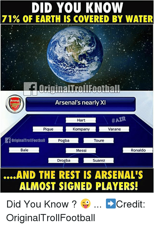 Memes, Earth, and Messi: DID YOU KNOW  71  % OF EARTH IS COVERED BY WATER  ㄩㄩ  Arsenal's nearly XI  Hart  Pique  Kompany  Varane  Bale  Messi  Ronaldo  Drogba  Suarez  .AND  THE REST IS ARSENAL'S  ALMOST SIGNED PLAYERS! Did You Know ? 😜 ... ➡️Credit: OriginalTrollFootball