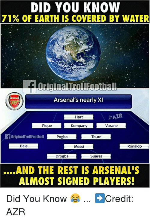 Memes, Earth, and Messi: DID YOU KNOW  71% OF EARTH IS COVERED BY WATER  Arsenal's nearly XI  Hart  #AZR  Pique  Kompany  Varane  fori  OriginalTrollFootball  Toure  Bale  Messi  Ronaldo  Drogba  Suarez  ....AND THE REST IS ARSENAL'S  ALMOST SIGNED PLAYERS! Did You Know 😂 ... ➡️Credit: AZR