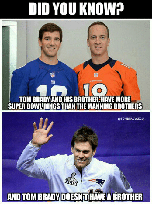 Tom Brady, Brady, and Super: DID YOU KNOW?  TOM BRADY AND HIS BROTHER:HAVE MORE  SUPER BOWLRINGSTHAN THE MANNING BROTHERS  CTOMBRADYSEGO  AND TOM BRADY DOESNTHAVEABROTHER