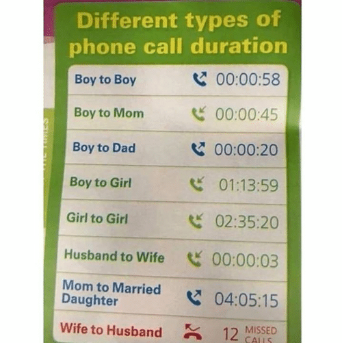 Dad, Phone, and Girl: Different types of  phone call duration  Boy to Boy  Boy to Monm  Boy to Dad  Boy to Girl  Girl to Girl  Husband to Wife 00:00:03  Mom to Married x  Wife to Husband12 MISSED  00:00:58  00:00:45  00:00:20  01:13:59  02:35:20  Daughter  04:05:15  CALLS