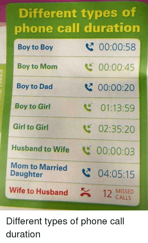 Dad, Phone, and Girl: Different types of  phone call duration  Boy to Boy  Boy to Mom  Boy to Dad  Boy to Girl  Girl to Girl  Husband to Wife 00:00:03  Mom to Married04:05:15  00:00:58  00:00:45  00:00:20  01:13:59  02:35:20  2  Daughter  wife to Husband  12 MISSED  CALLS Different types of phone call duration