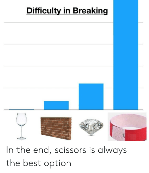 Best, Breaking, and Option: Difficulty in Breaking In the end, scissors is always the best option