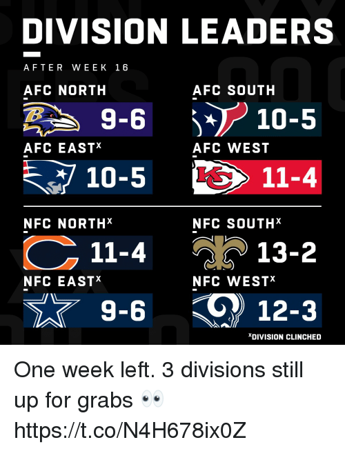 Memes, Afc North, and Afc South: DIVISION LEADERS  AFTER WEEK 16  AFC NORTH  AFC SOUTH  -610-5  AFC EASTX  AFC WEST  10-5  11-4  NFC NORTHX  NFC SOUTHX  11-4  วั ) 13-2  NFC EASTX  NFC WESTX  9-6  12-3  XDIVISION CLINCHED One week left.  3 divisions still up for grabs 👀 https://t.co/N4H678ix0Z