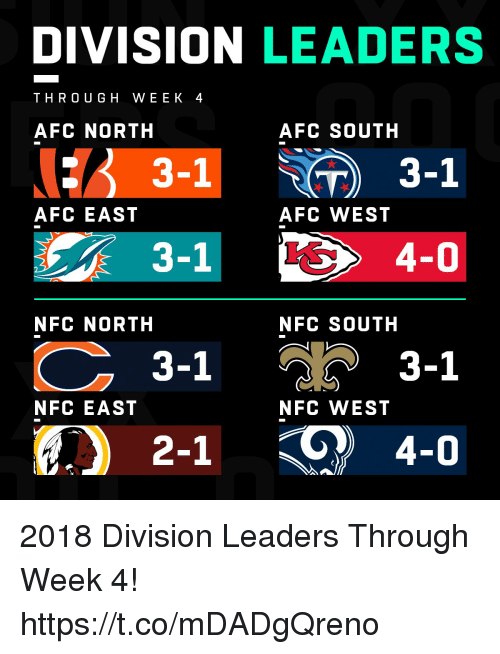 Memes, Afc East, and Afc North: DIVISION LEADERS  THRO UG H WEEK 4  AFC NORTH  AFC SOUTH  3-1  AFC EAST  AFC WEST  3-1  NFC NORTH  NFC SOUTH  วั 3-1  2-1 4-0  3-1  NFC EAST  NFC WEST 2018 Division Leaders Through Week 4! https://t.co/mDADgQreno