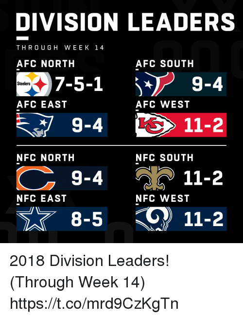 Memes, Steelers, and Afc East: DIVISION LEADERS  THRO UGH WEEK 14  AFC NORTH  AFC SOUTH  7-5-1  9-4  Steelers  AFC EAST  AFC WEST  11-2  NFC NORTH  NFC SOUTH  9-4  11-2  NFC EAST  NFC WEST  8-5  11-2 2018 Division Leaders! (Through Week 14) https://t.co/mrd9CzKgTn