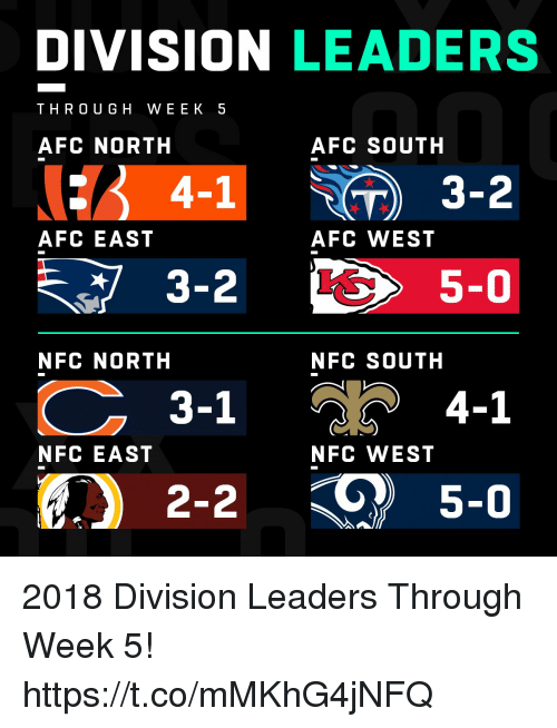 Memes, Afc East, and Afc North: DIVISION LEADERS  THRO UGH WEEK 5  AFC NORTH  AFC SOUTH  4-1  ) 3-2  AFC EAST  AFC WEST  5-0  NFC NORTH  NFC SOUTH  3-1  4-1  NFC EAST  NFC WEST  2-2  5-0 2018 Division Leaders Through Week 5! https://t.co/mMKhG4jNFQ